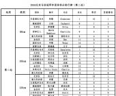 2016北京马协冠军杯第二站团体成绩公告