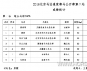 """2016""""天赐华兴杯""""北京马协速度赛马公开赛第二站赛事公告"""
