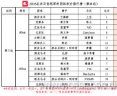 2016北京马协冠军杯第四站团体成绩公告