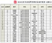 2016北京马协冠军杯第四站赛事公告