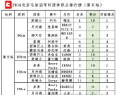 2016北京马协冠军杯第五站团体成绩公告